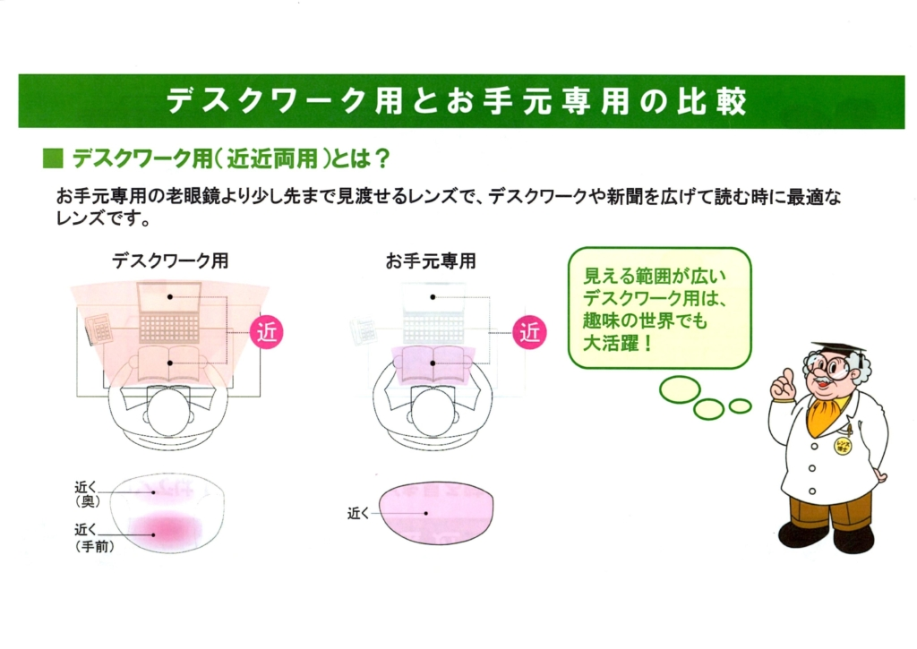 デスクワーク用レンズの特徴